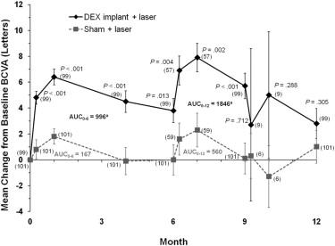 Dexamethasone Intravitreal Implant in Combination with