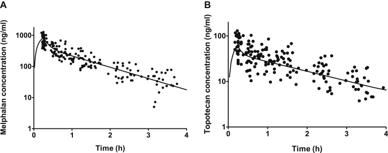 Clinical Pharmacokinetics of Intra-arterial Melphalan and