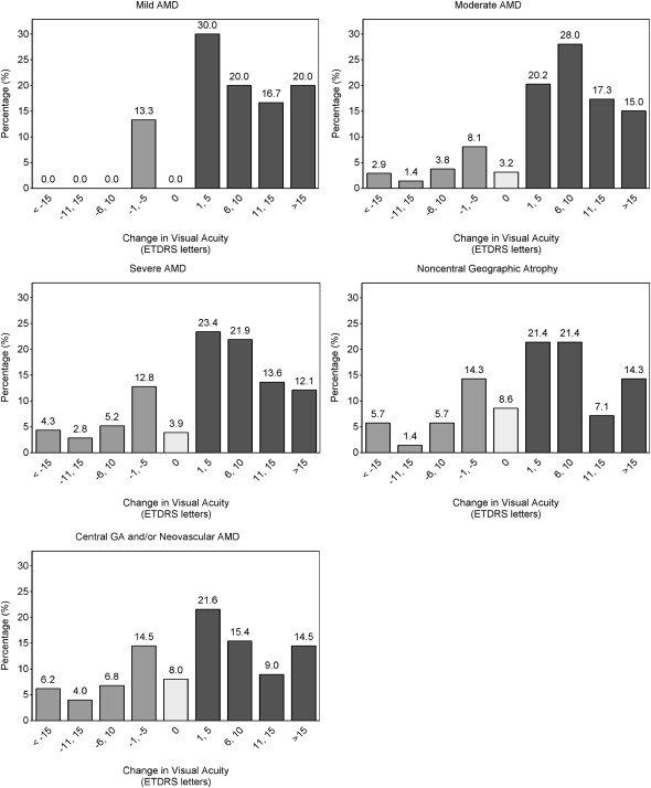 Visual Acuity after Cataract Surgery in Patients with Age