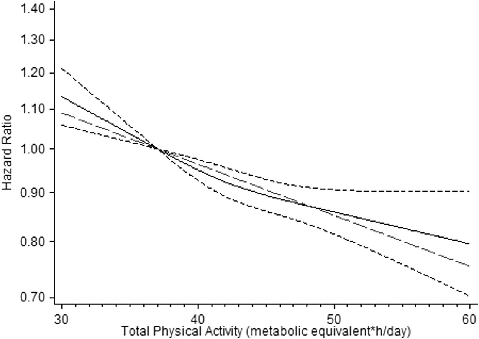 Long-Term Physical Activity and Risk of Age-Related
