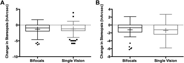 Bifocals Fail to Improve Stereopsis Outcomes in High AC/A