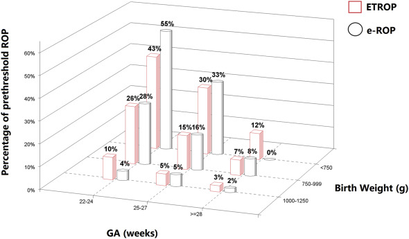 Changes in Course of Retinopathy of Prematurity from 1986