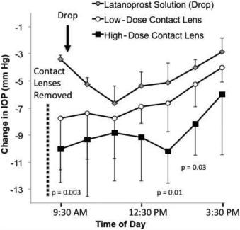 Latanoprost-Eluting Contact Lenses in Glaucomatous Monkeys