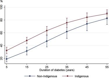 The Prevalence of Diabetic Retinopathy in Australian