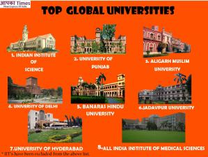 Panjab University topped the list of Best Global Universities, AMU ahead of DU