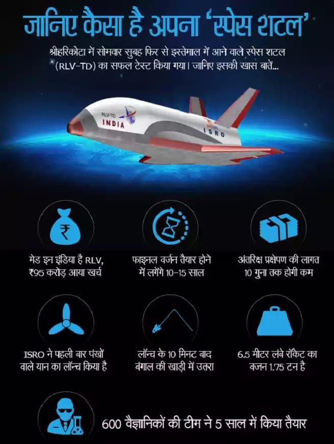 ISRO Launcher