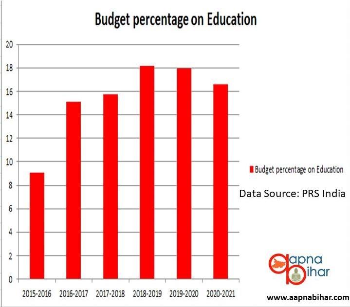 Bihar Budget 2020, Education Budget of Bihar