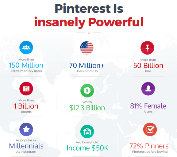 Pinflux Pinterest Marketing Software By Cyril Gupta Benefits