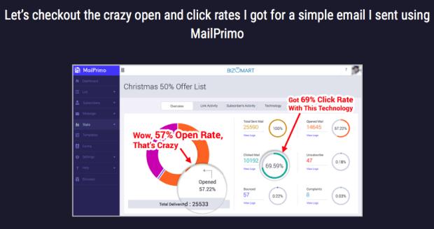 Mailprimo Pro Email Marketing By Amit Pareek Benefits