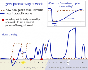 Geek Productivity Chart