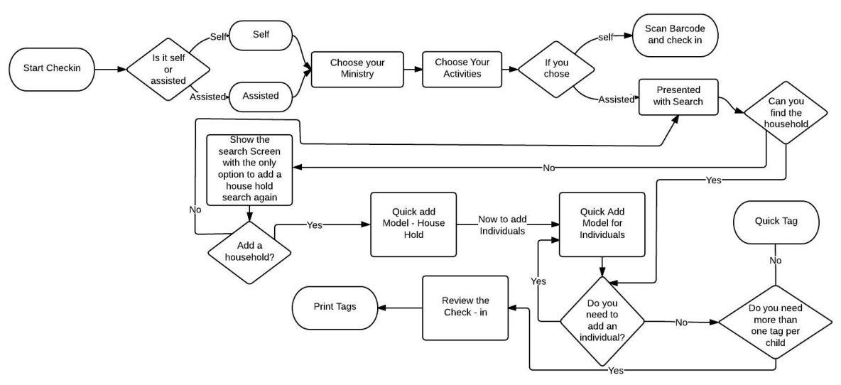 Checkin Workflow – work flow