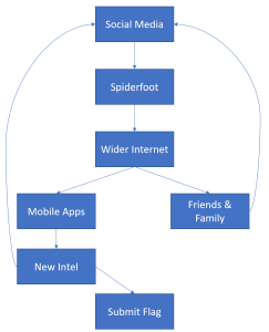 OSINT workflow for Trace Labs events