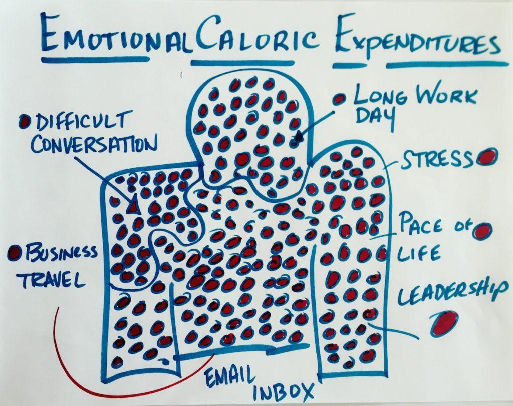 Emotional Calorie-Depletion