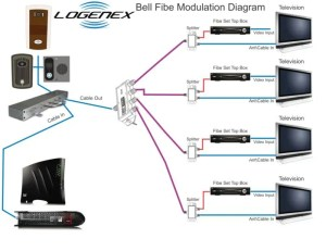 Modulating Video Source to Cable, Satellite or Bell Fibe