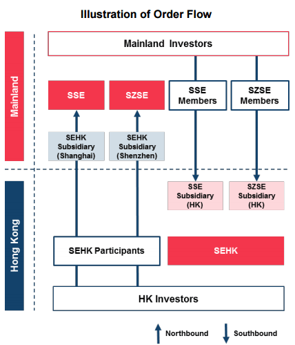 shenzhen stock exchange diagram kenwood car stereo sz hk connect education through mainland securities firms and a trading service company to be established by szse will able place orders trade eligible