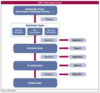 Cascade d'objectifs COBIT 5