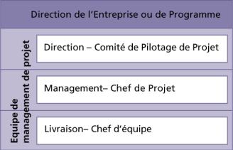 Les quatre niveaux d'organisation PRINCE2