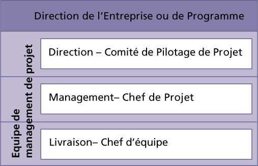 Les quatre niveaux d'organisation PRINCE2 pour la gestion de projets