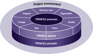 Structure PRINCE2 2017