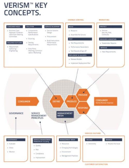 Le modèle VeriSM