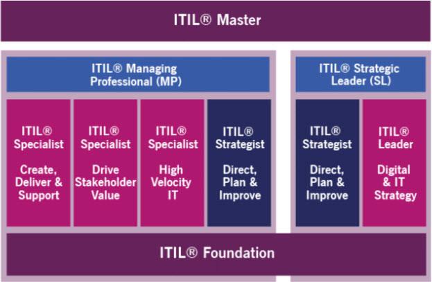 Nouveau parcours de formations et de formations ITIL 4
