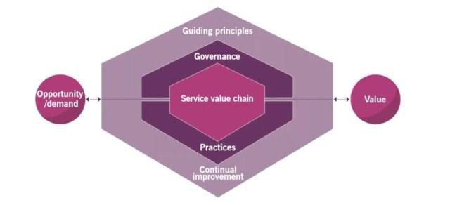 ITIL 4 : le modèle central