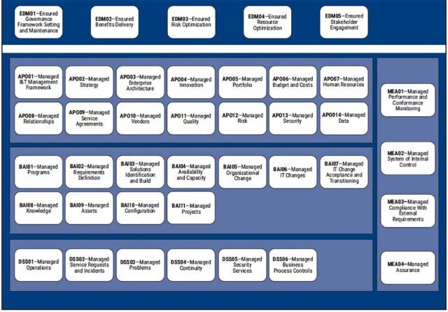 COBIT 2019 : 40 objectifs de gouvernance et de management