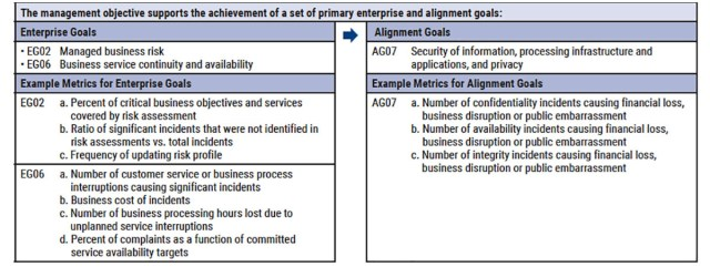 COBIT 2019 - Objectif de management - Part 2