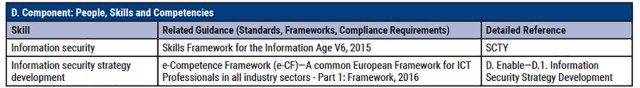 COBIT 2019 - Objectif de management APO12 - Part 7