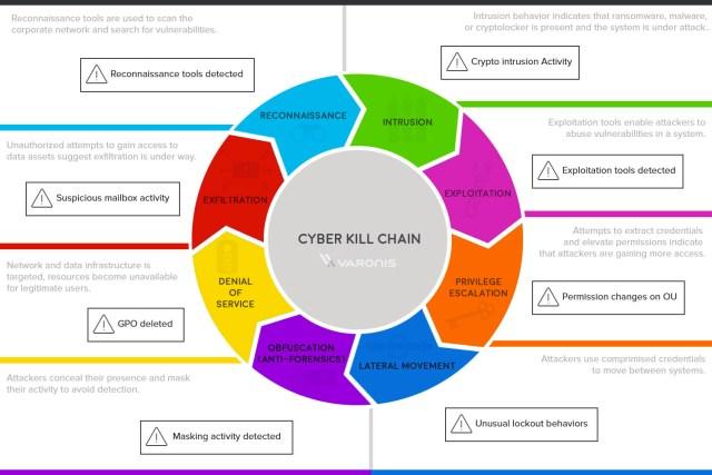 Chaîne cyber-criminelle ver. 2 ou les étapes suivies par les cybercriminels