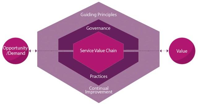 Le système de valeur des services selon ITIL 4