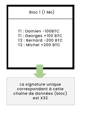 Chaîne de blocs - Etape 2 la signature numérique