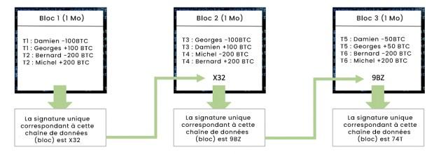 Chaîne de blocs - Etape 2 : chaînage de trois blocs avec les signatures