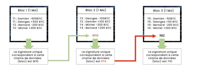 Blockchain - Etape 2 : l'intégrité de la chaîne est garantie par les signatures