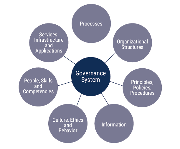 Les composants de gouvernance de COBIT 2019