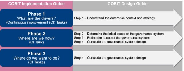 Relation entre COBIT 2019 Design guide et guide d'implémentation