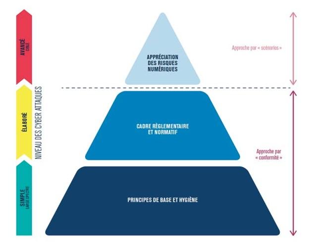 Pyramide de management du risque numérique (EBIOS)