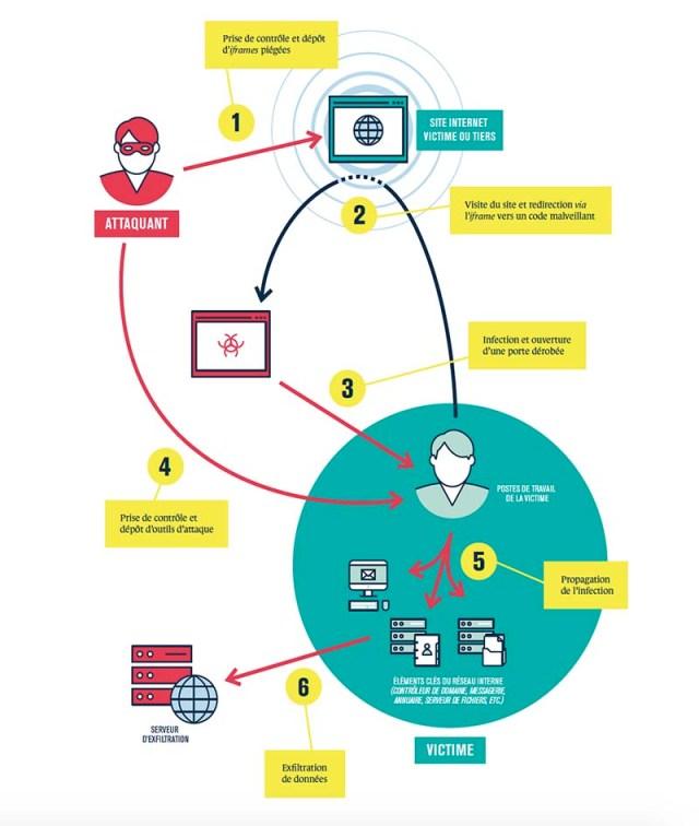 EBIOS atelier 4 scénarios opérationnels