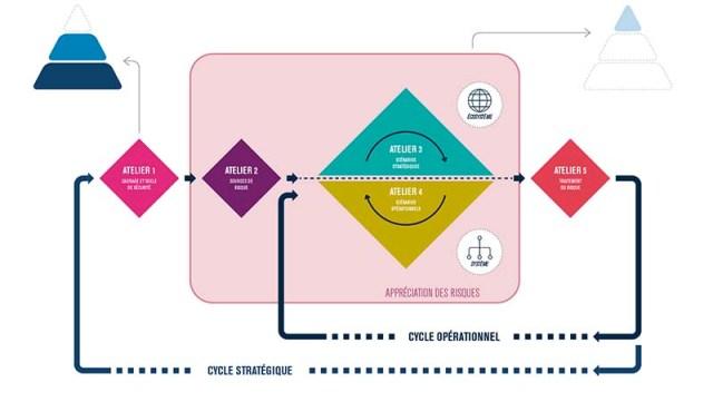 Vue générale de la méthode EBIOS