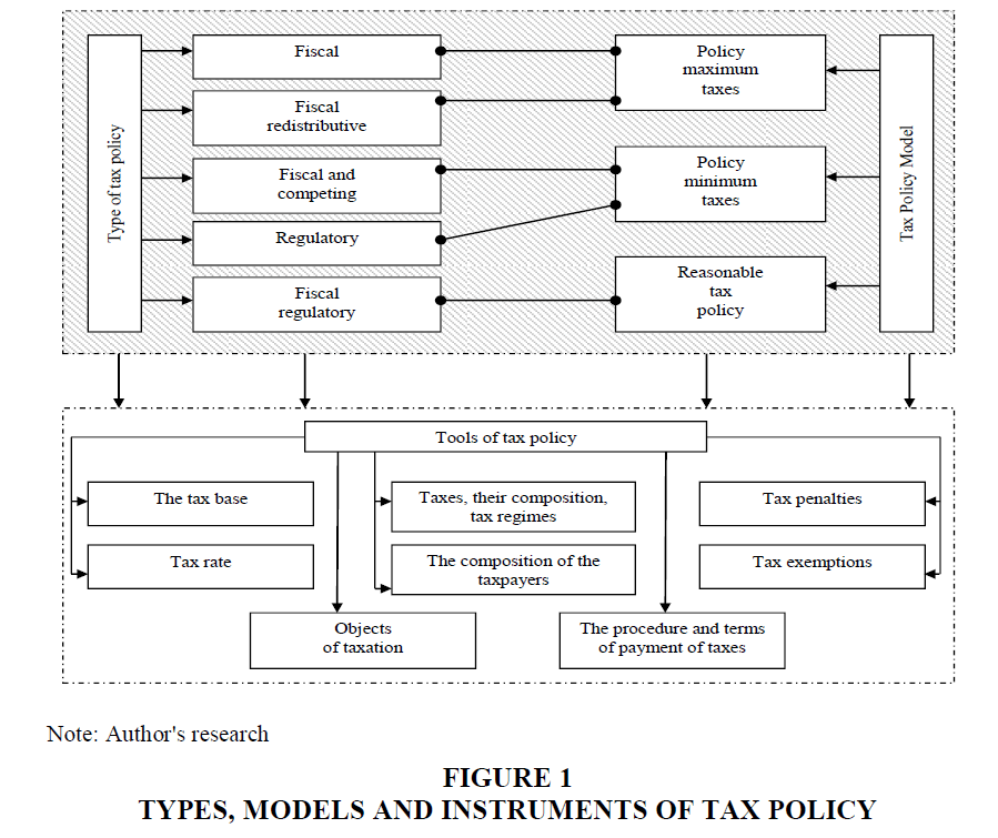 Factors of Strategic Management of the Tax Potential of