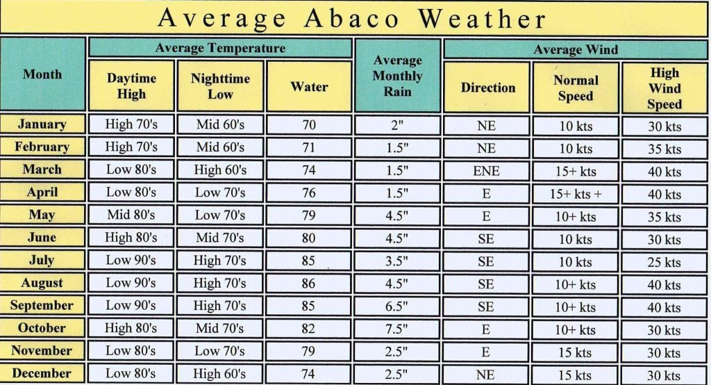 AVERAGE WEATHER CHART JPG FORMAT CROPPED