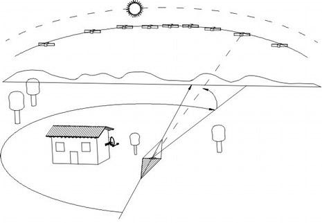 Manual ilustrado de instalación de un motor en antenas