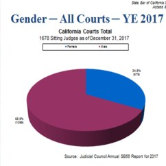 California Court System Diagram Solar Charge Controller Connection Does A Diverse Bench Really Matter This Is S Investment In Legal Profession That Reflects The Rich Diversity Of Our State Trust Justice Depends On More