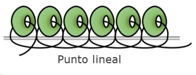 Punto lineal