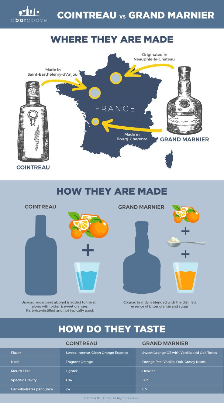 Cointreau vs Grand Marnier Infographic