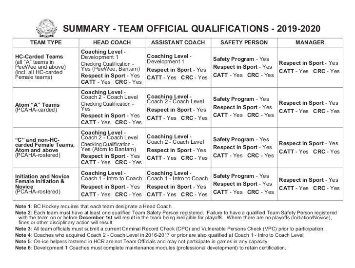 PCAHA team official 2019-2020
