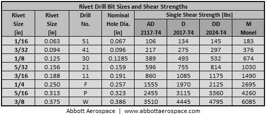 Rivet Drill Size Chart - Ofertasvuelo