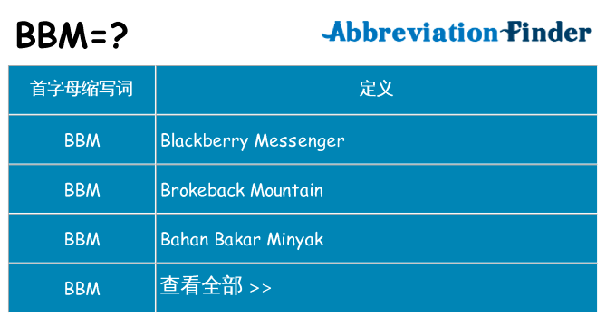 BBM是什么意思? - BBM的全稱   在線英文縮略詞查詢
