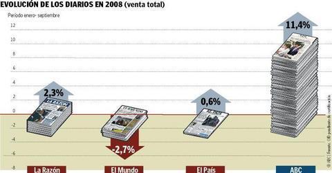 ABC es el único gran periódico que aumenta sus ventas en quiosco en 2008