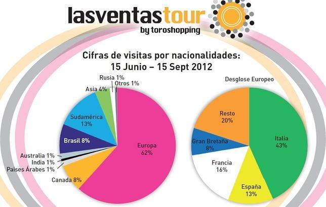 Un recorrido por Las Ventas, «el Prado del toreo»